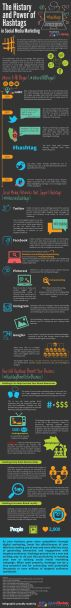 The History of Hashtags