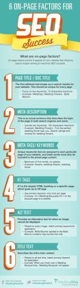 6 On-Page Factors For SEO