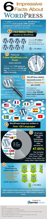 Facts About WordPress