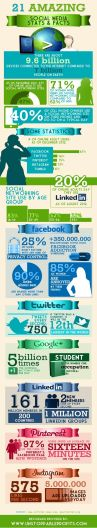 Amazing Social Media Stats & Facts