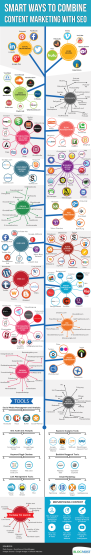 Ways To Combine Content Marketing With SEO