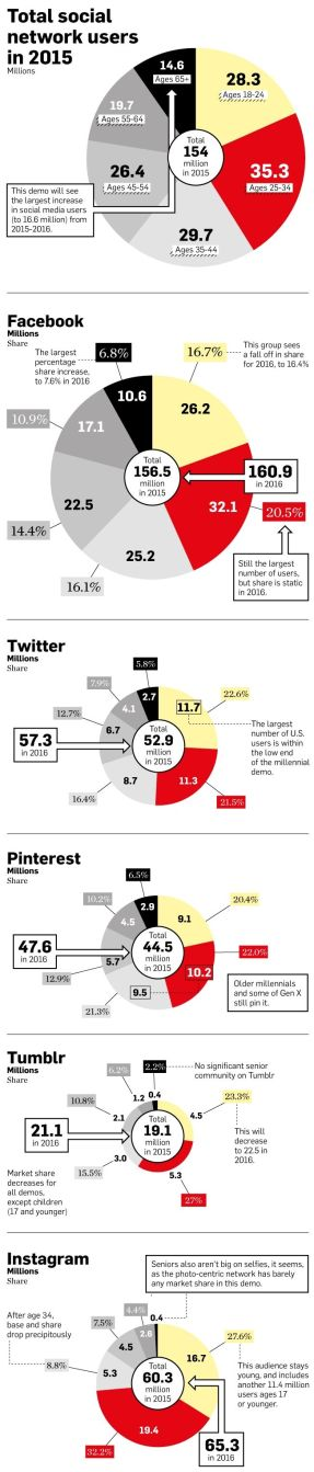 Top Social Network Users