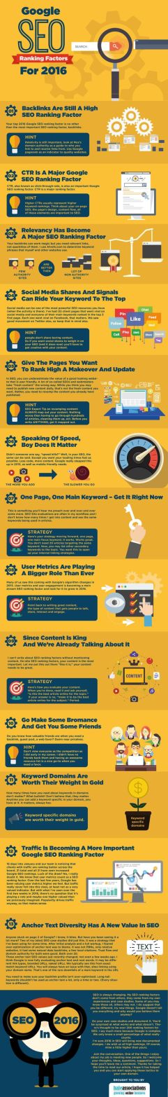 Google SEO Top Ranking Factors