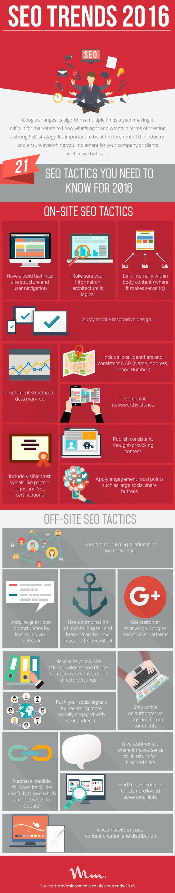 SEO Tactics In Connecticut