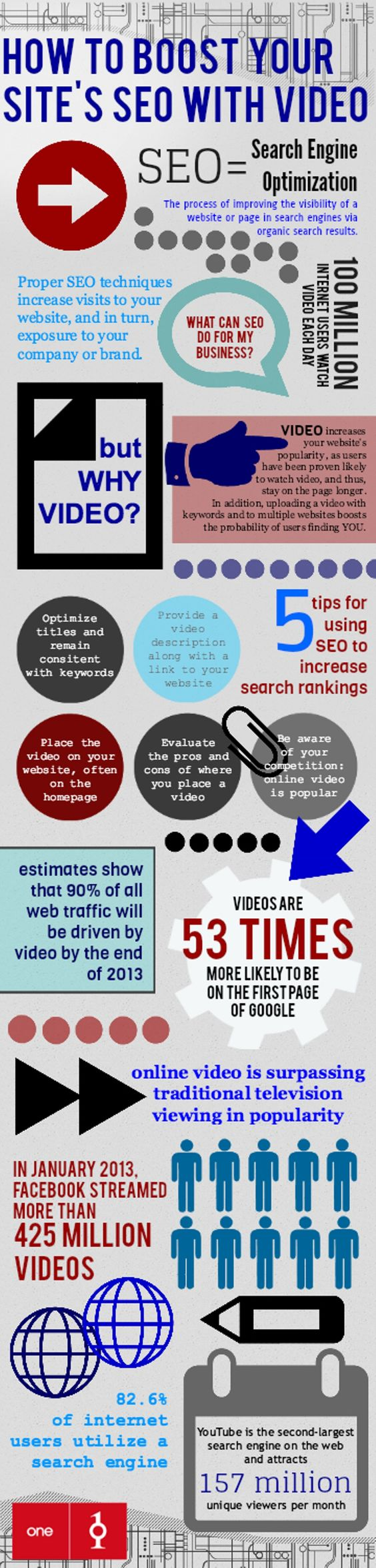 Boost Your Site SEO With Videos in Connecticut