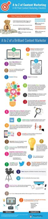 Content-Promotion-A-to-Z-Infographic