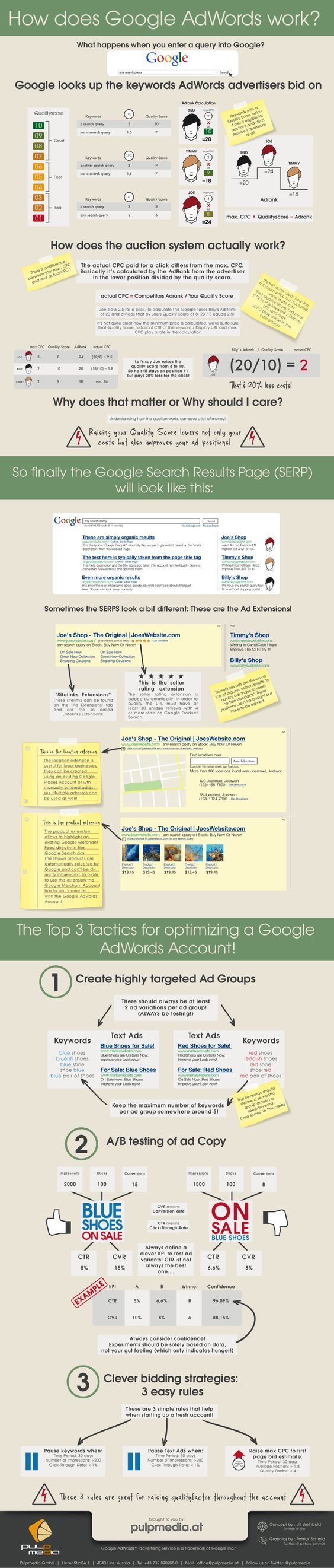 Google AdWords Connecticut