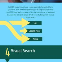 20+ Free SEO Infographics - Rank High In Google