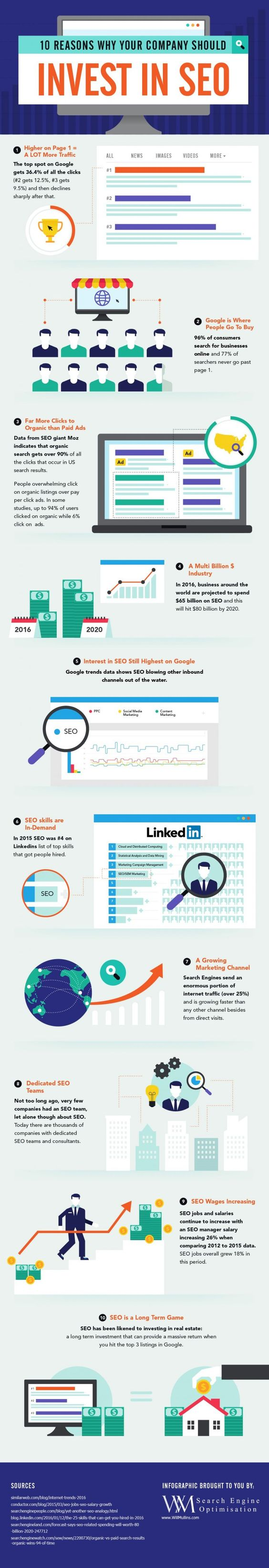 SEO Investment Infographic